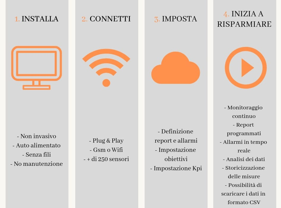 Come gestire l'energia in maniera intelligente? Da oggi c'è Panoramic Power, il sistema di controllo dell'energia semplice e conveniente!
