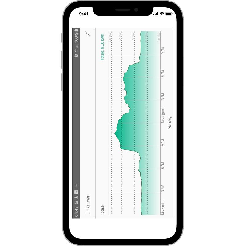 PROFILO DI CARICO  Per vedere meglio ruota l'immagine  sullo schermo del telefonino.