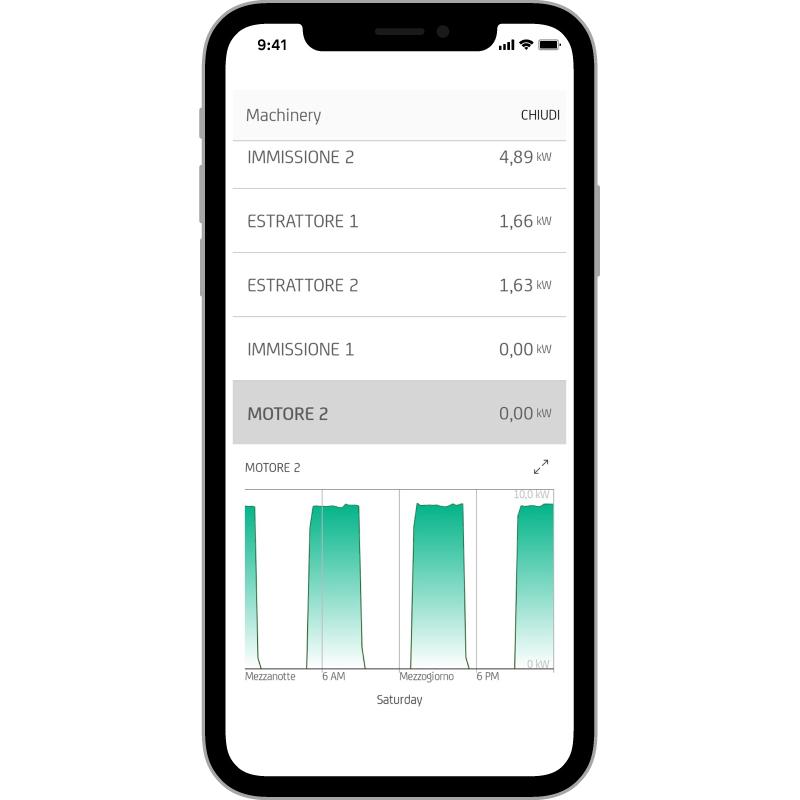 PROFILO DI CARICO  Ti mostra l'andamento della potenza  nel tempo di ogni tua utenza.