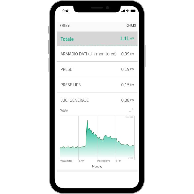 PROFILO DI CARICO  Visualizza l'andamento della potenza  nel tempo delle utenze collegate ad un quadro,  e da qui puoi vedere anche le singole utenze.